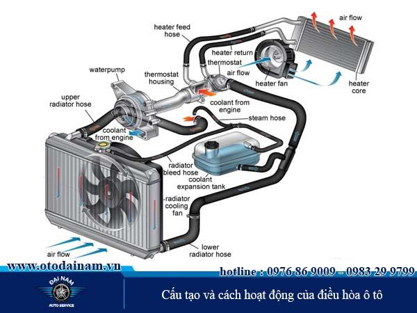cách hoạt động của điều hòa ô tô